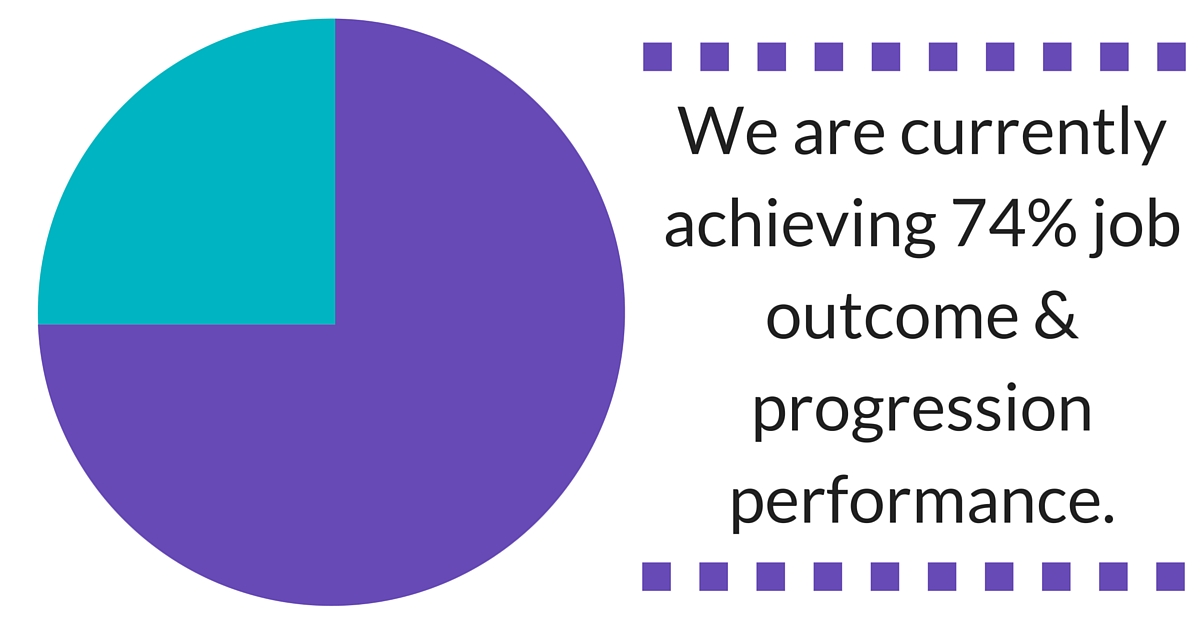 Antrec Limited are currently achieving 74% job outcome & progression